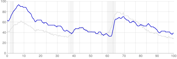 West Virginia monthly unemployment rate chart from 1990 to November 2019